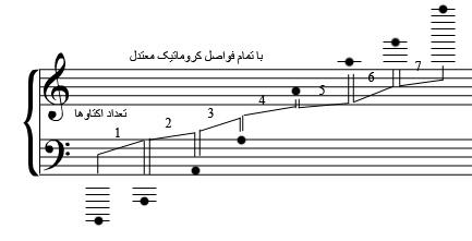 محل قرار گیری اکتاوهای پیانو روی خطوط حامل
