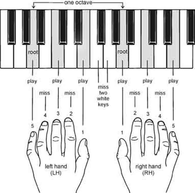 آکوردهای پیانو